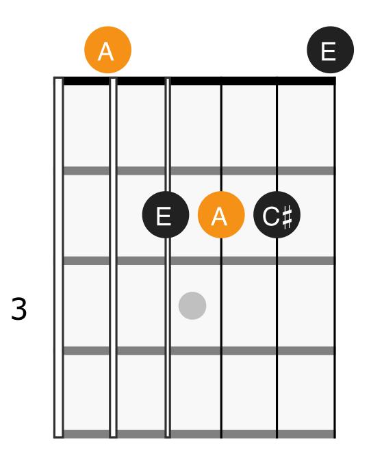 A major chord diagram