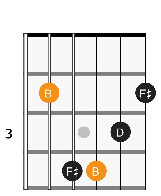 B minor chord diagram