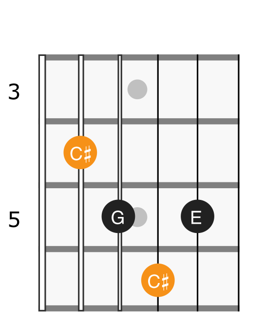 C# diminished chord diagram
