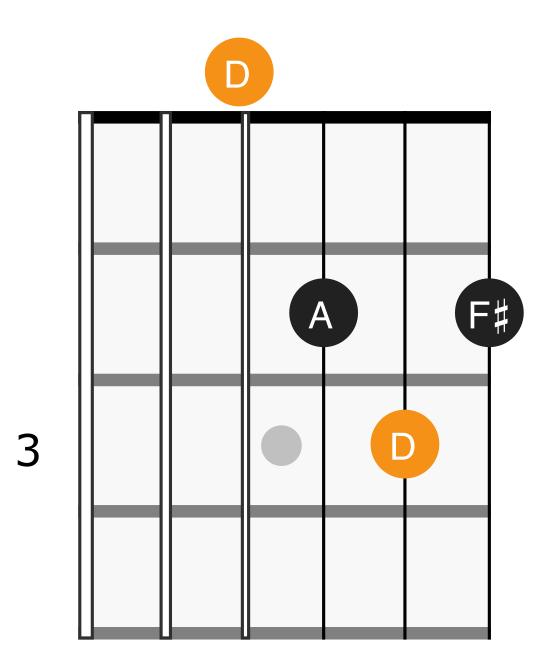 D major chord diagram
