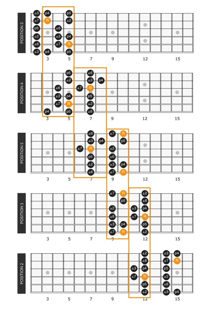 D major scale connected on the guitar fretboard