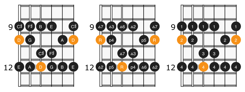 Scale diagram for notes, intervals, and fingering for position 1 of D major scale