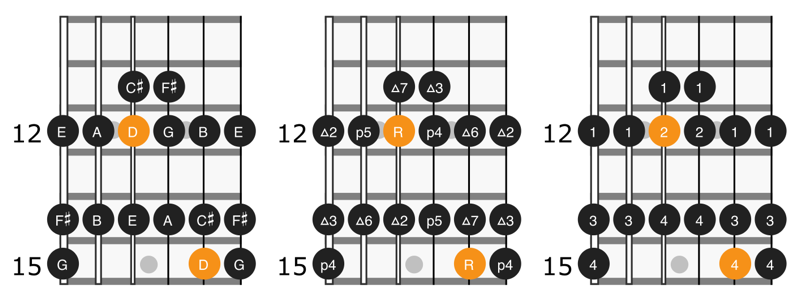 Scale diagram for notes, intervals, and fingering for position 2 of D major scale