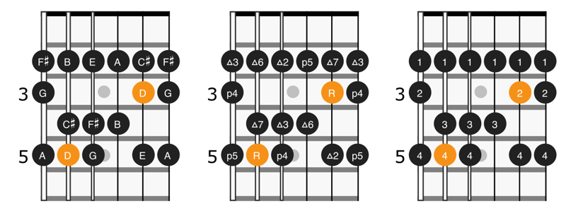 Scale diagram for notes, intervals, and fingering for position 3 of D major scale