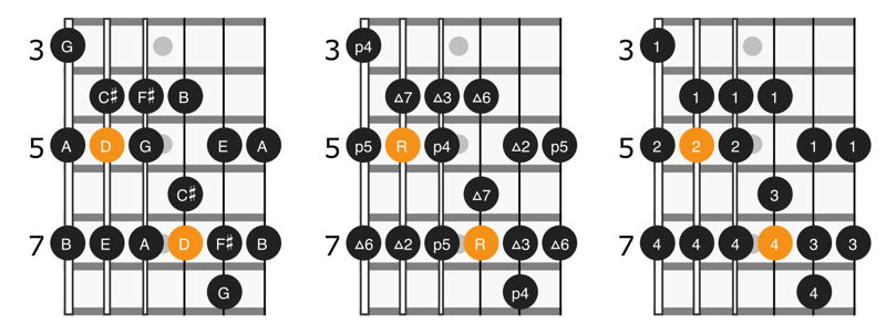 Scale diagram for notes, intervals, and fingering for position 4 of D major scale