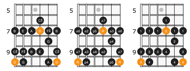 Scale diagram for notes, intervals, and fingering for position 5 of D major scale