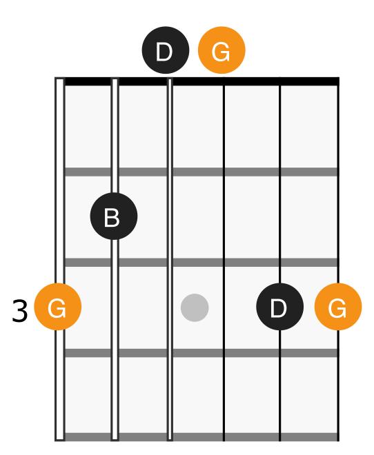 G major chord diagram