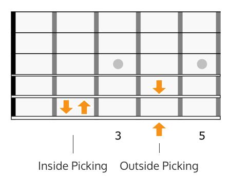 Inside outside picking fretboard diagram