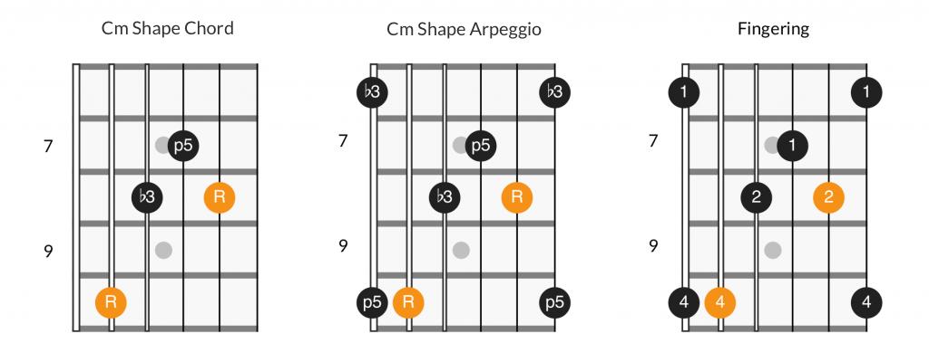 Cm shape chord, arpeggio, and fingering diagram