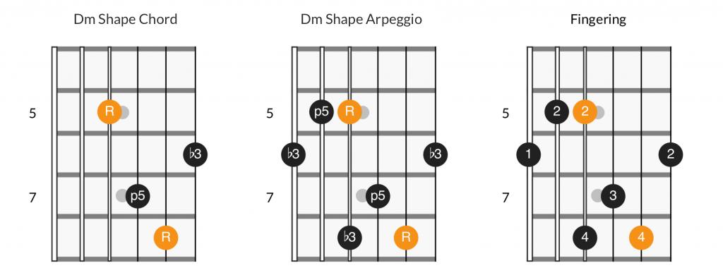 Dm shape chord, arpeggio, and fingering diagram