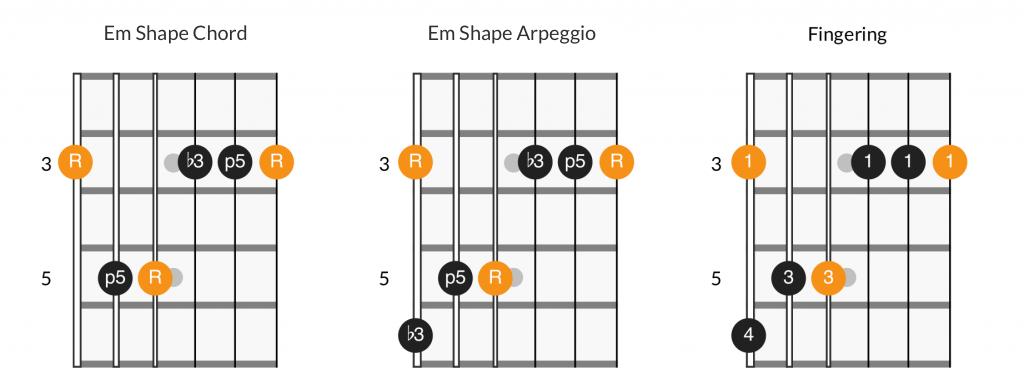 Em shape chord, arpeggio, and fingering diagram