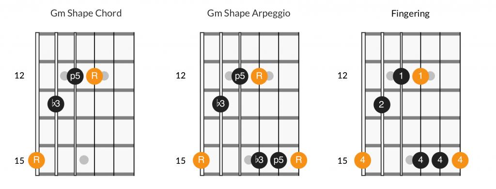 Gm shape chord, arpeggio, and fingering diagram